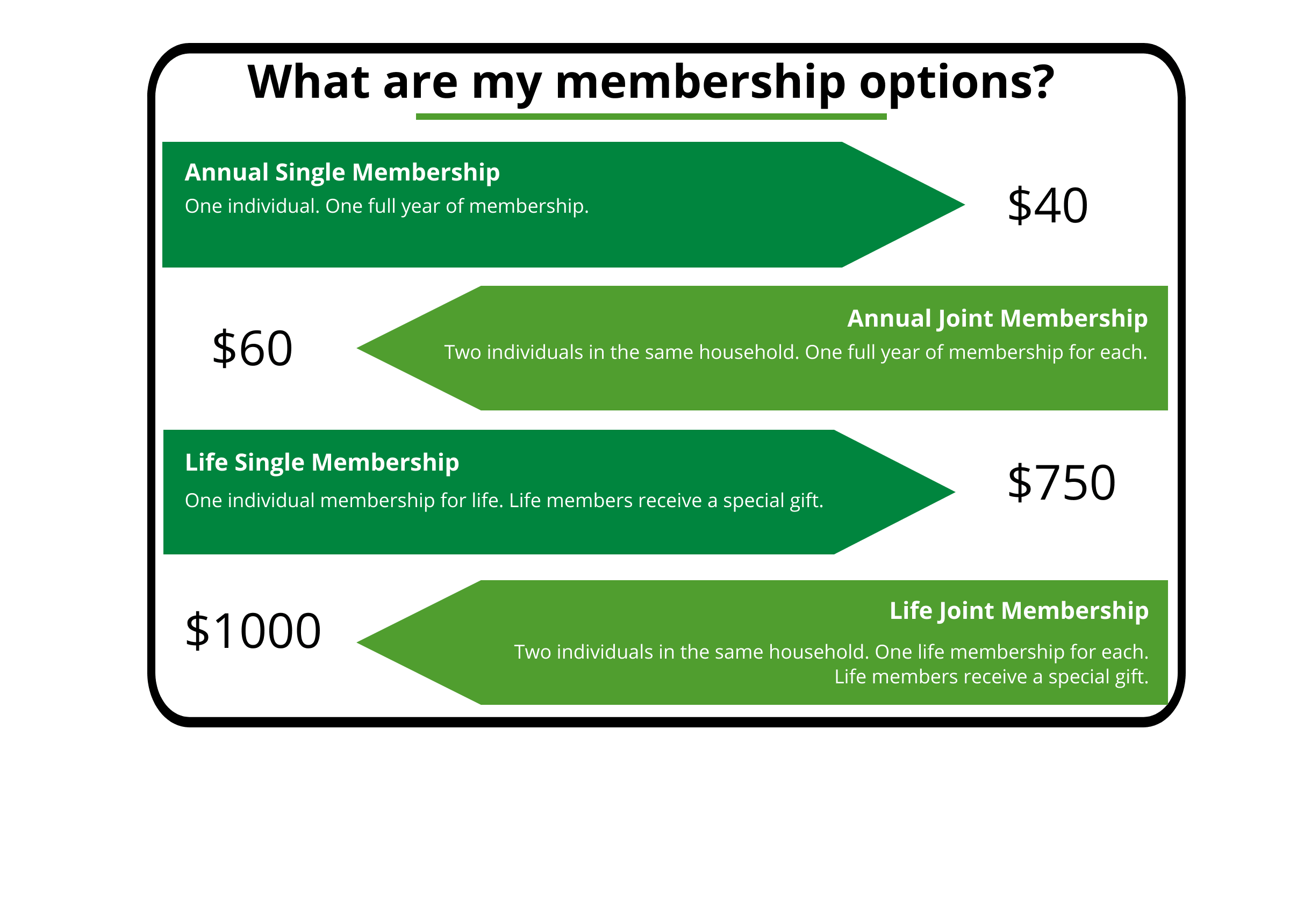 ANNUAL SINGLE–$40 One individual. One full year of membership.   ANNUAL JOINT–$60 Two individuals in the same household. One full year of membership for each.   LIFE SINGLE–$750 One individual membership for life. Life members receive a special gift.  LIFE JOINT–$1,000 Two individuals in the same household. One life membership for each. Life members receive a special gift.