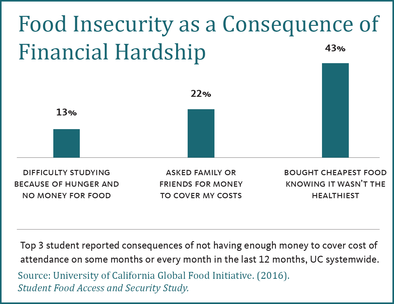 Food Insecurity and Financial Hardship