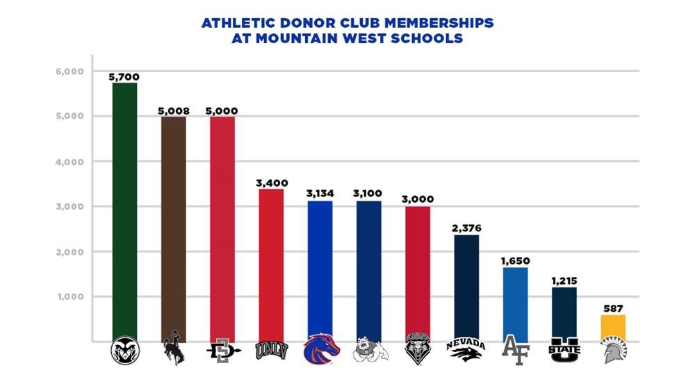 Elevate - Membership Levels