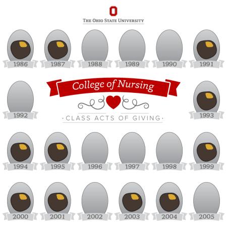 College of Nursing, 1986-2005