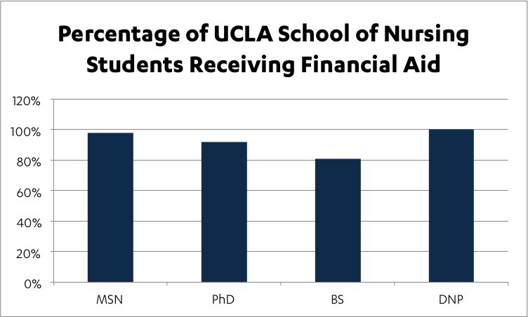 SoN Average Percentage of Financial Aid & Scholarships
