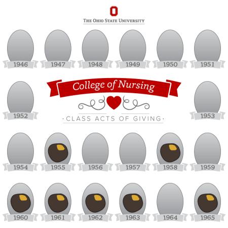 College of Nursing, 1946-1965