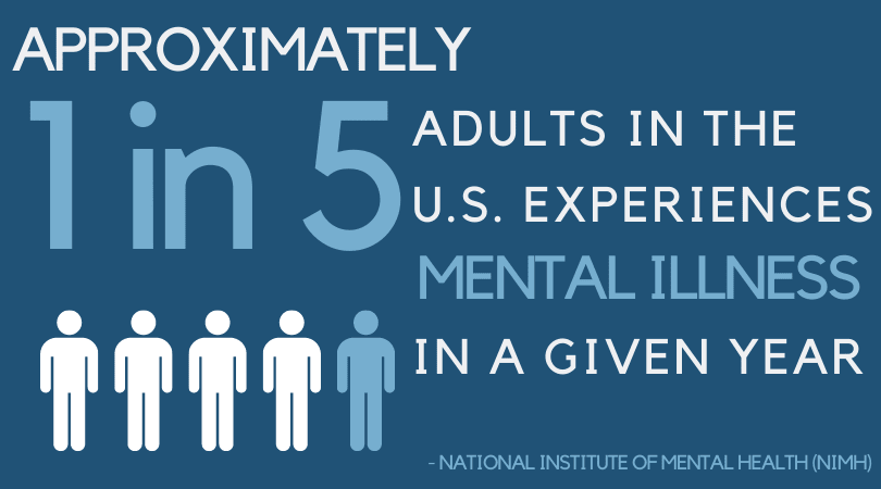 1 in 5 adults in the us experience mental illness in a given year