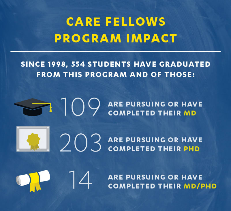 Graphic depicting number of students in program who go onto pursue graduate programs
