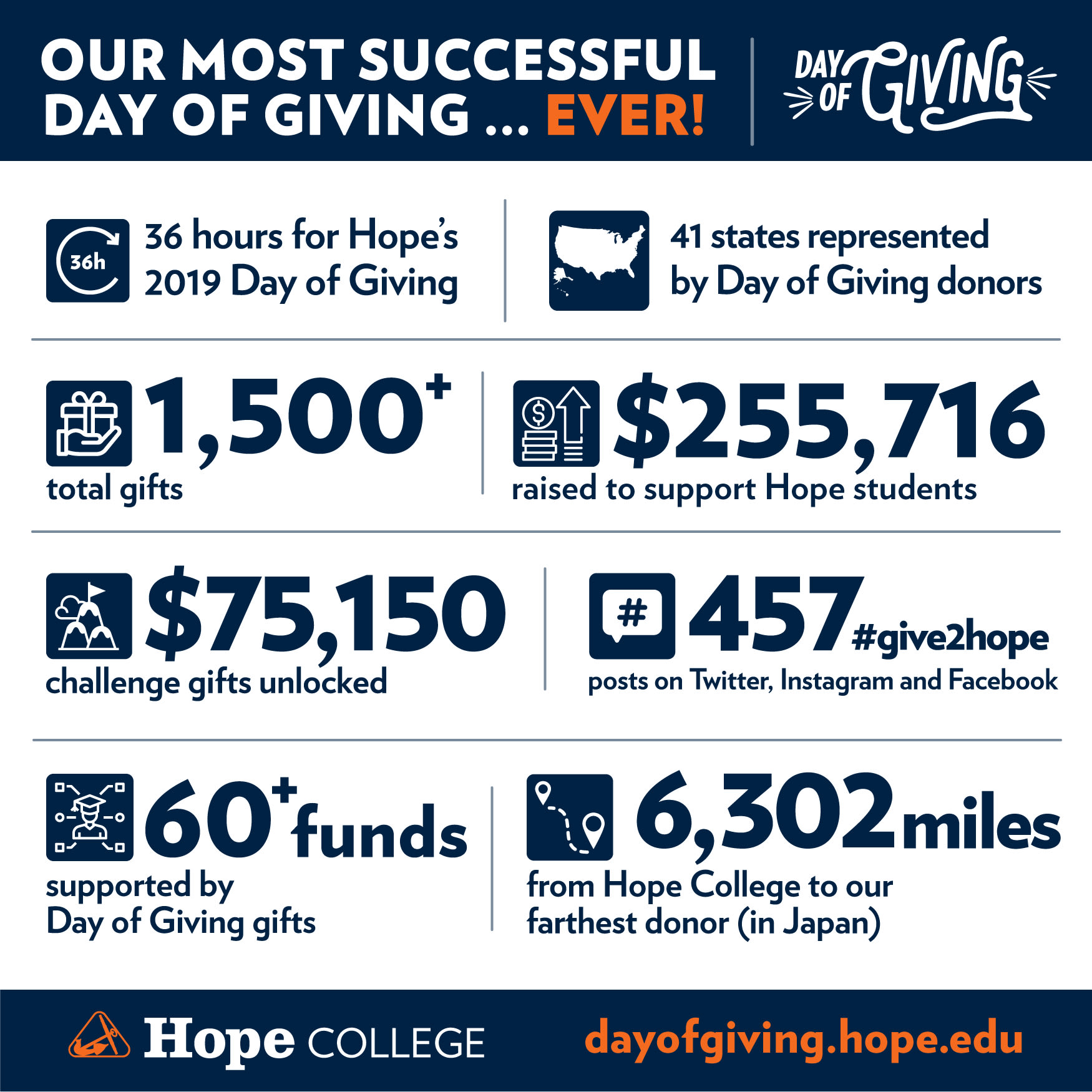 Day of Giving infographic