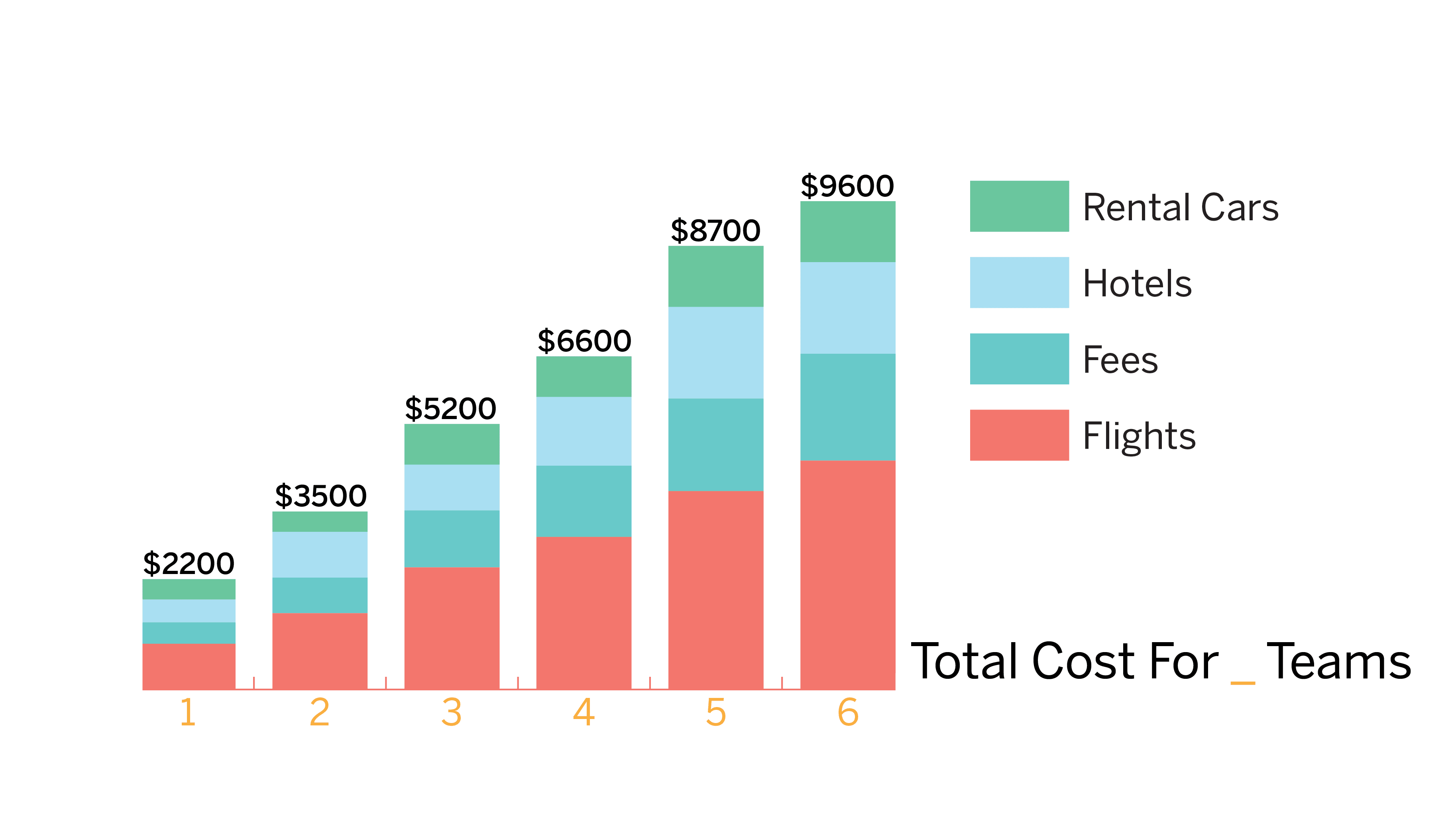 Graphic showing the additional cost for each team sent to the tournament. The cost for 1 team is $2,200; for 2 teams, $3,500; for 3 teams, $5,200; for 4 teams, $6,600; for 5 teams, $8,700; and for 6 teams, $9,600.