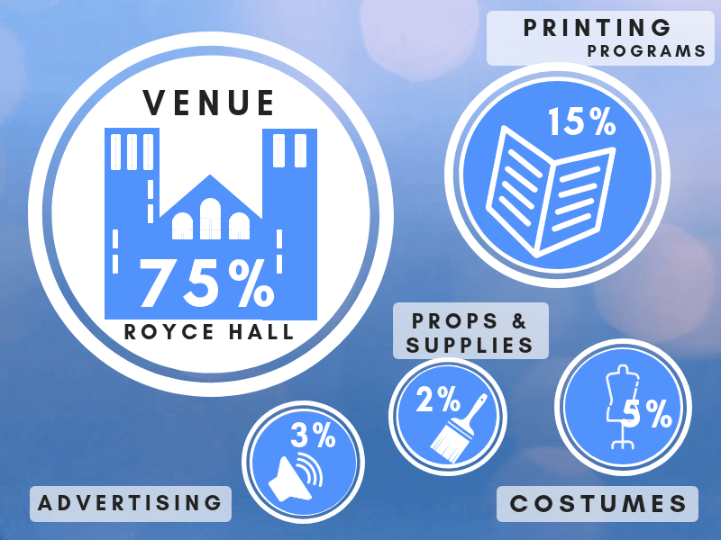 An Infographic showing the percentages of the total budget that the funds raised would go towards.. (75% for the venue Royce Hall, 15% for printing programs, 5% for costumes, 3% for advertising, and 2% for props/supplies)