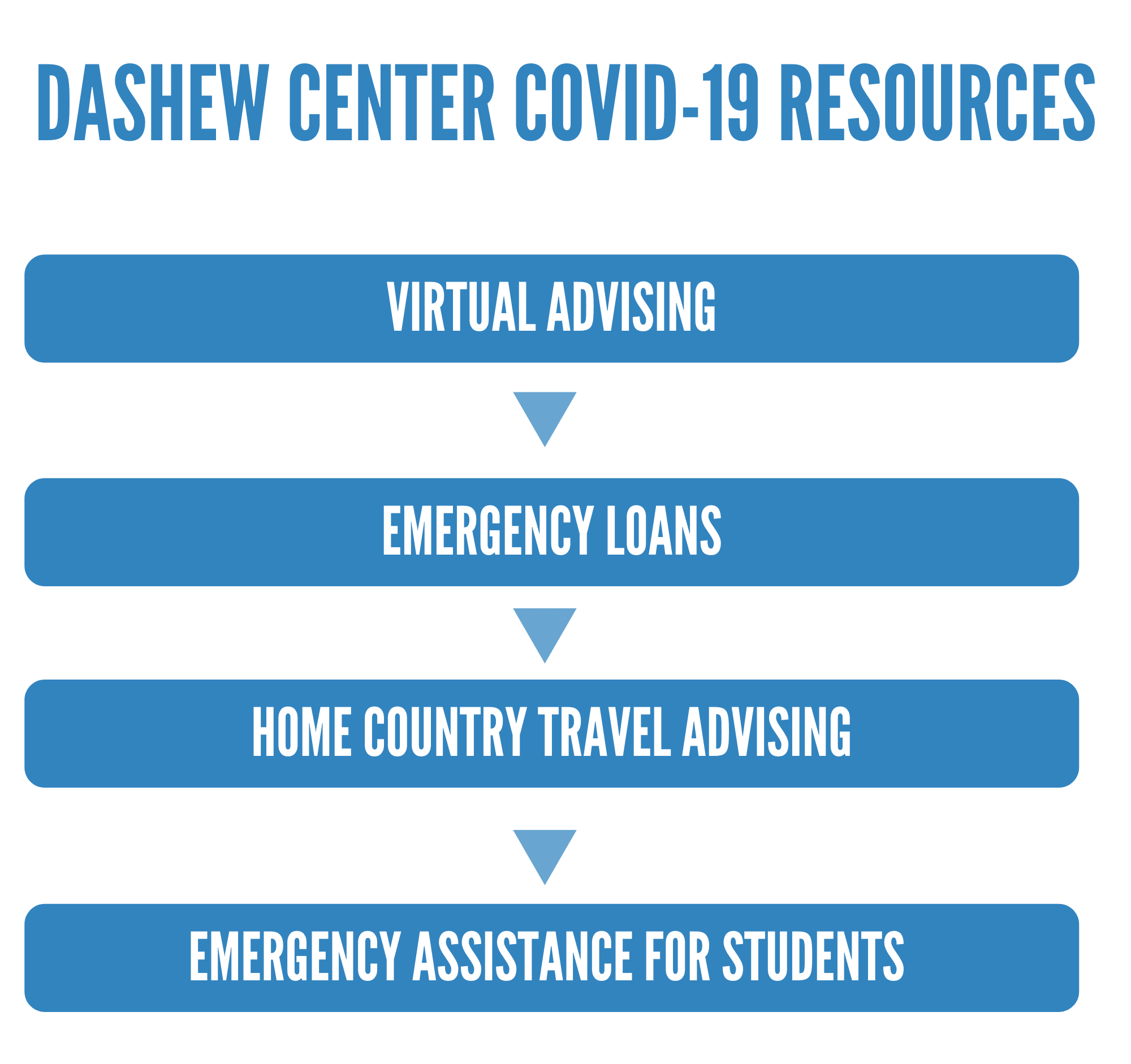 dashew center covid-19 resources