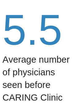 5.5 = Average number of physicians seen before CARING Clinic
