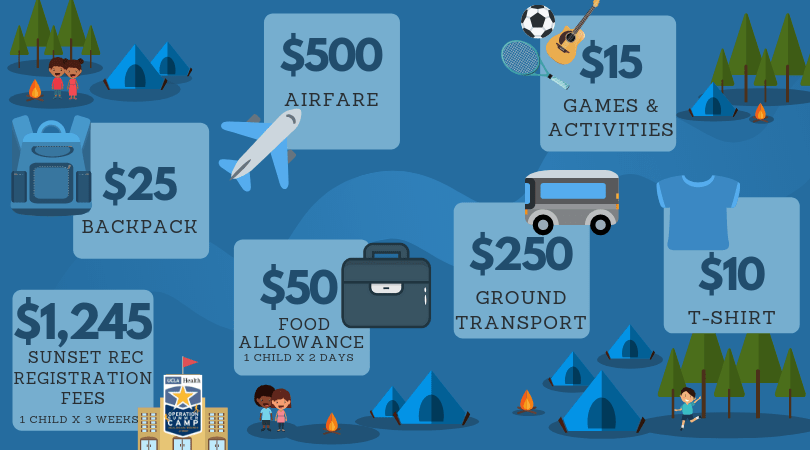 cost breakdown of camp