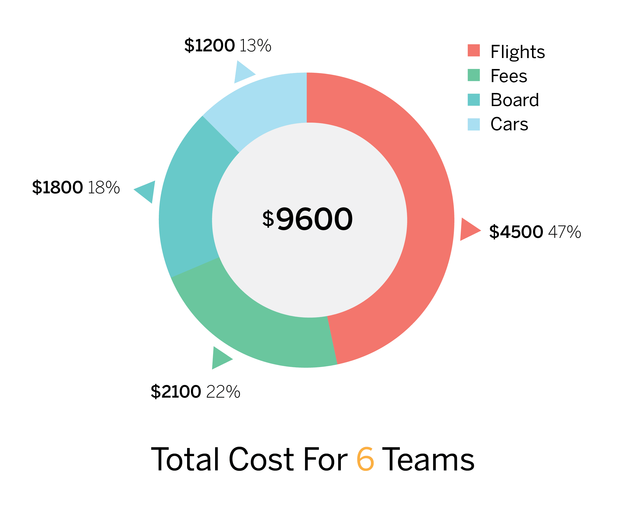 Graphic showing cost breakdown; of $9,600 total, $4,500 will go to flights, $2,100 to fees, $1,800 to hotel costs, and $1,200 to rental cars