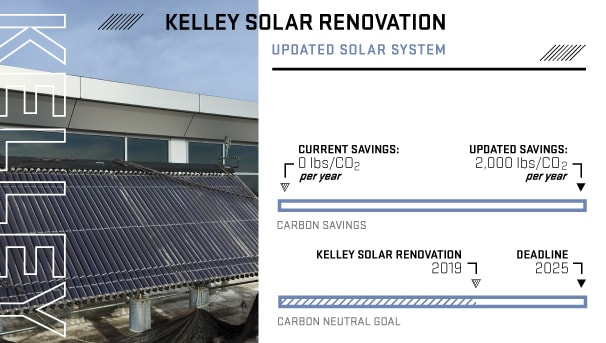 ASOSU Green Building Initiative - Kelley Solar Renovation Image