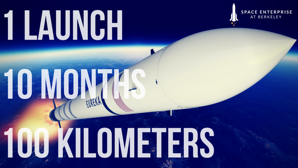 PROJECT KARMAN: 1 Launch, 10 Months, 100 Kilometers to Space! Image