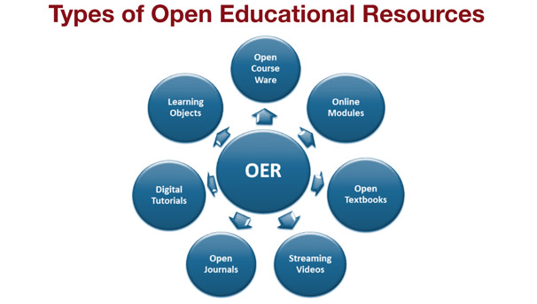 Many things may qualify as OER