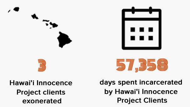 3 HI Innocence Project Clients Exonerated, 57358 Days spent incarcerated by HIP Project Clients