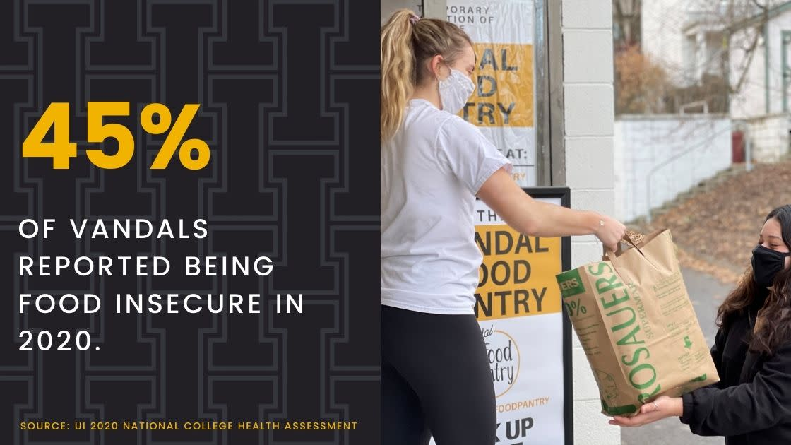 Percentage of Students who are Food Insecure
