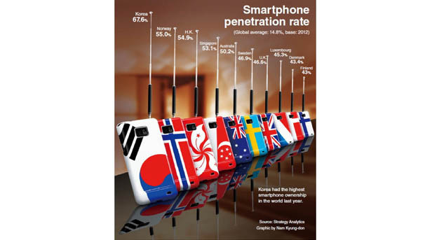 Study Abroad, Mobile Communications of the World Image