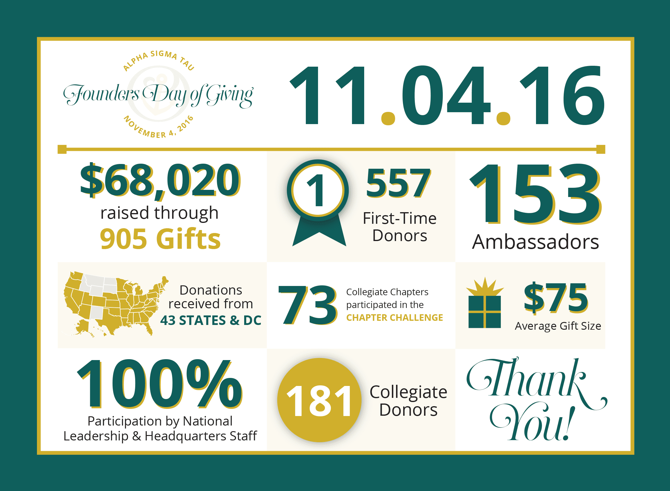 Image for Update: Thank You! The Final Numbers Are In!