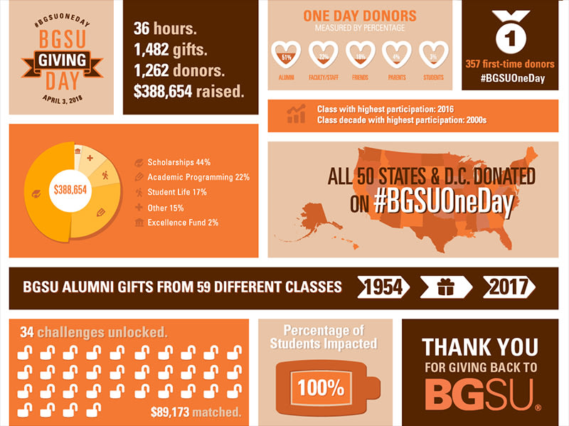 Image for Update: #BGSUOneDay Update