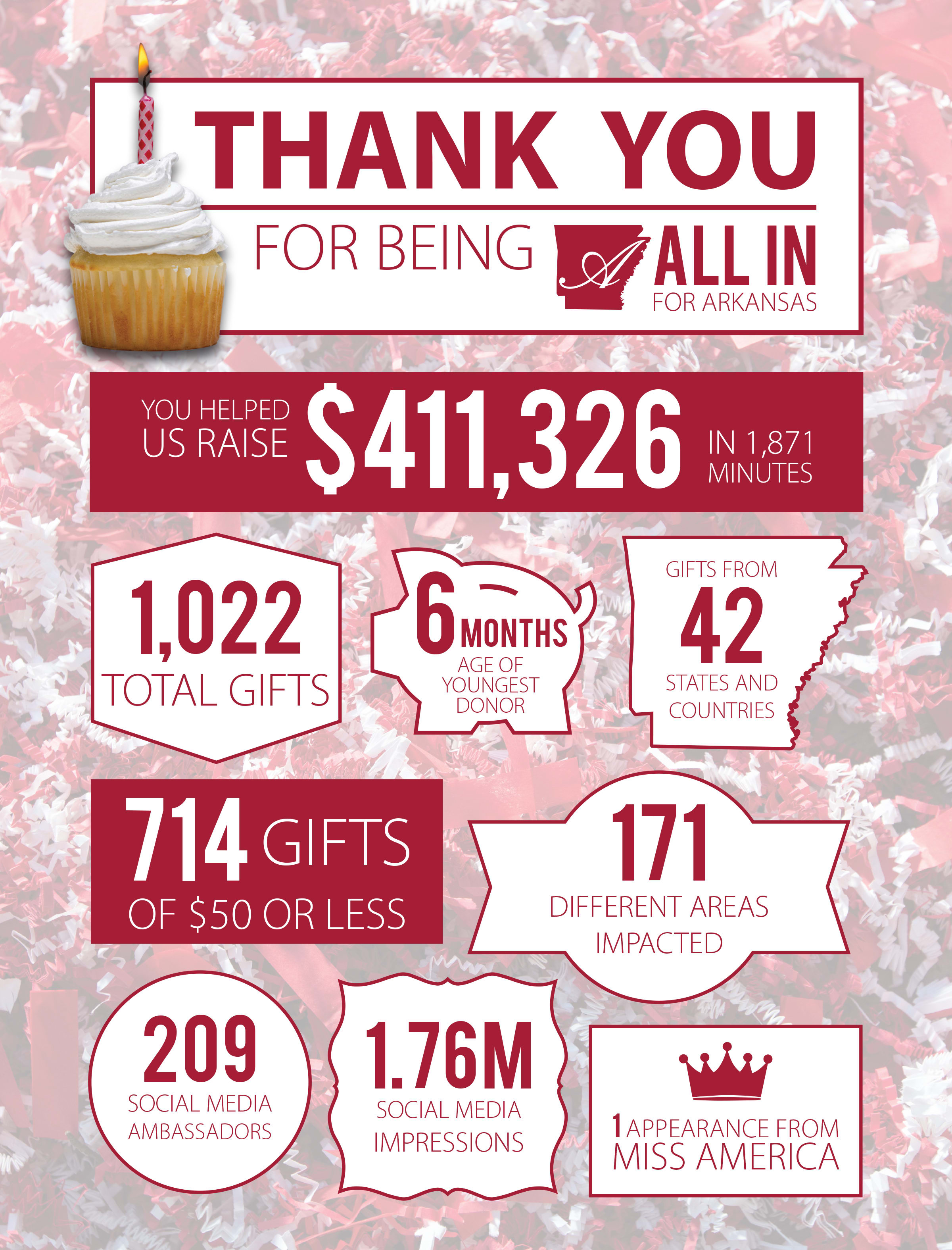 Image for Update: All in for Arkansas was an all-out success!