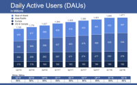 Facebook stock tanks from mixed Q2 with slowest-ever growth