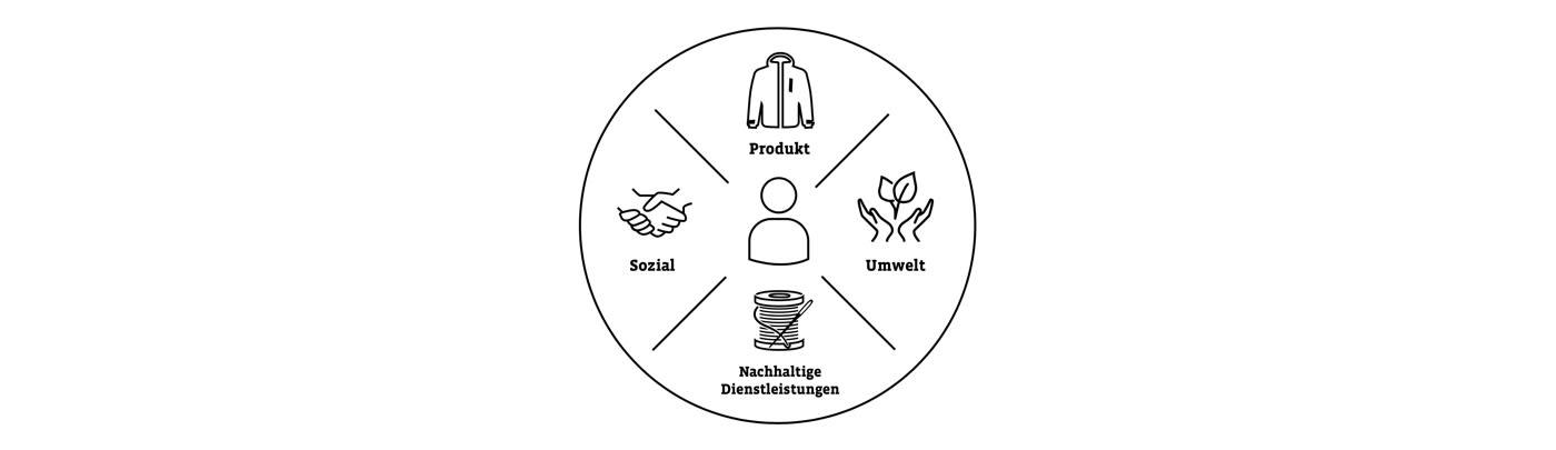 Vier Bereiche der Nachhaltigkeit