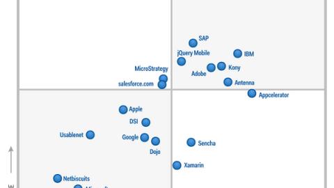 Gartner's Magic Quadrant for Mobile Application Development Platforms