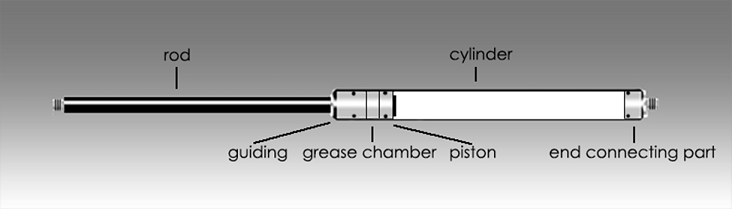 About Gas Compression Springs