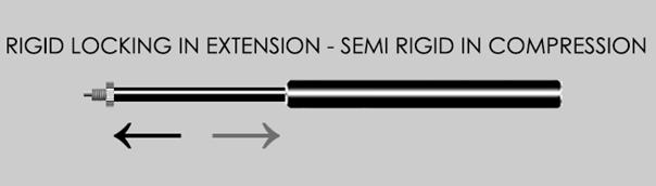 rigid locking in extension - semi rigid in compression