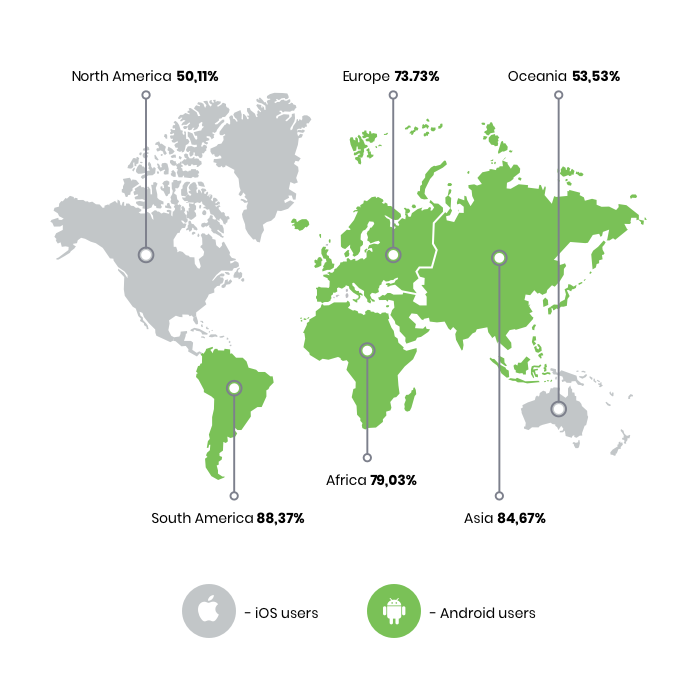 iOS versus Android marktaandeel