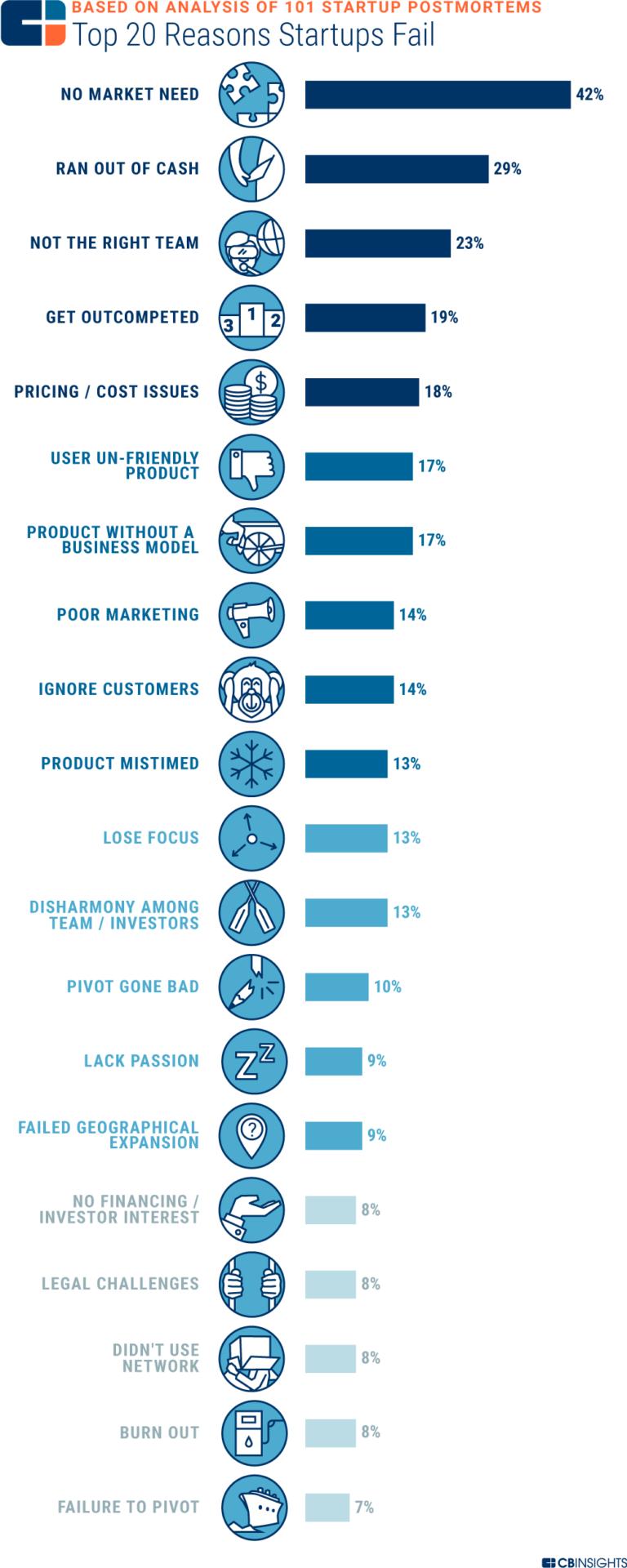 20 redenen waarom startups falen - CBS insights