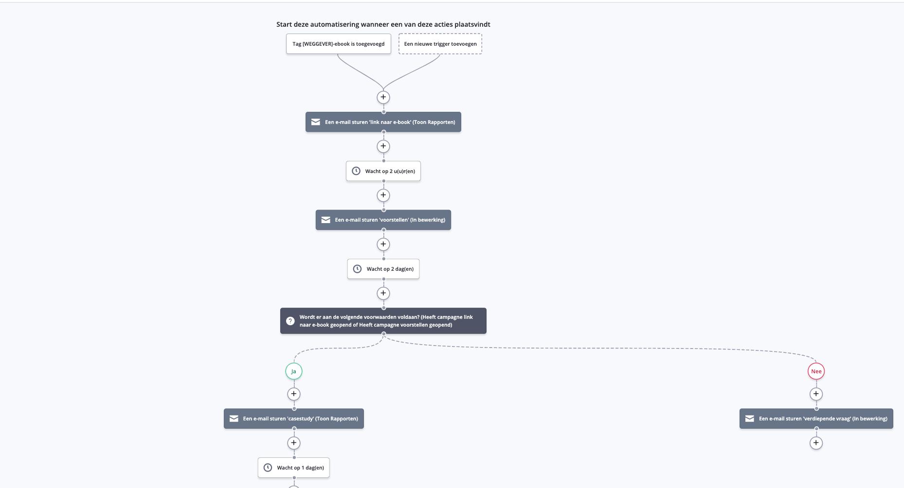 ActiveCampaign automatisering voorbeeld
