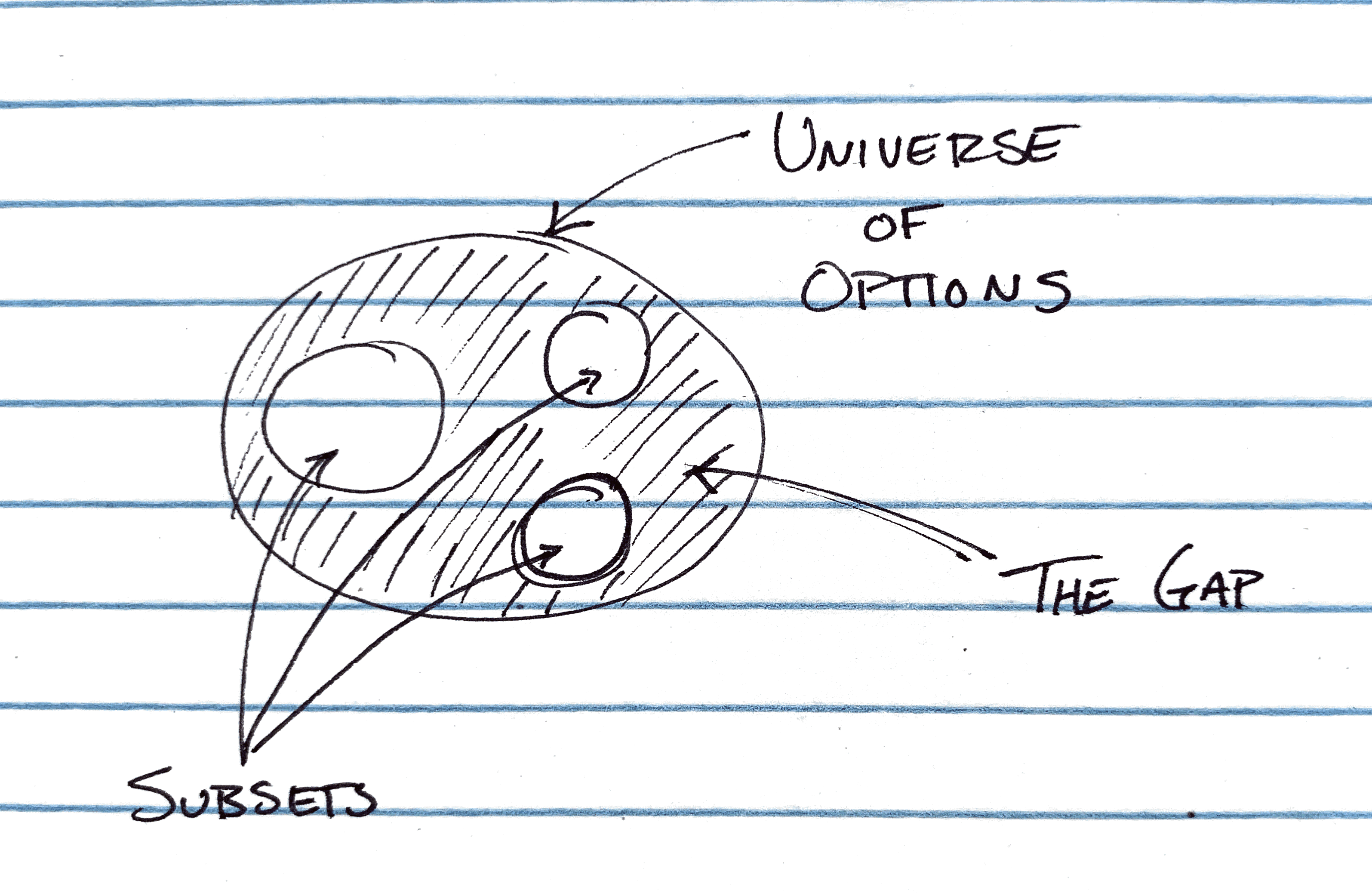 universe of options