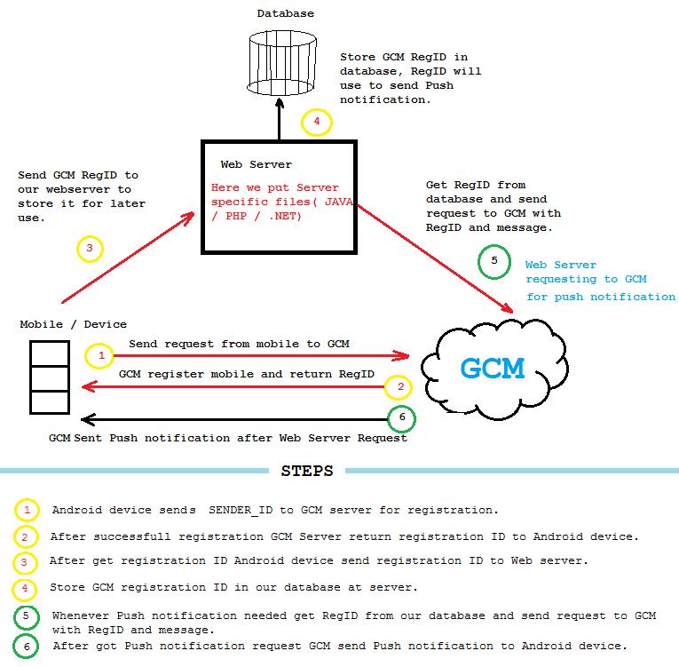 Push_notification_Workflow
