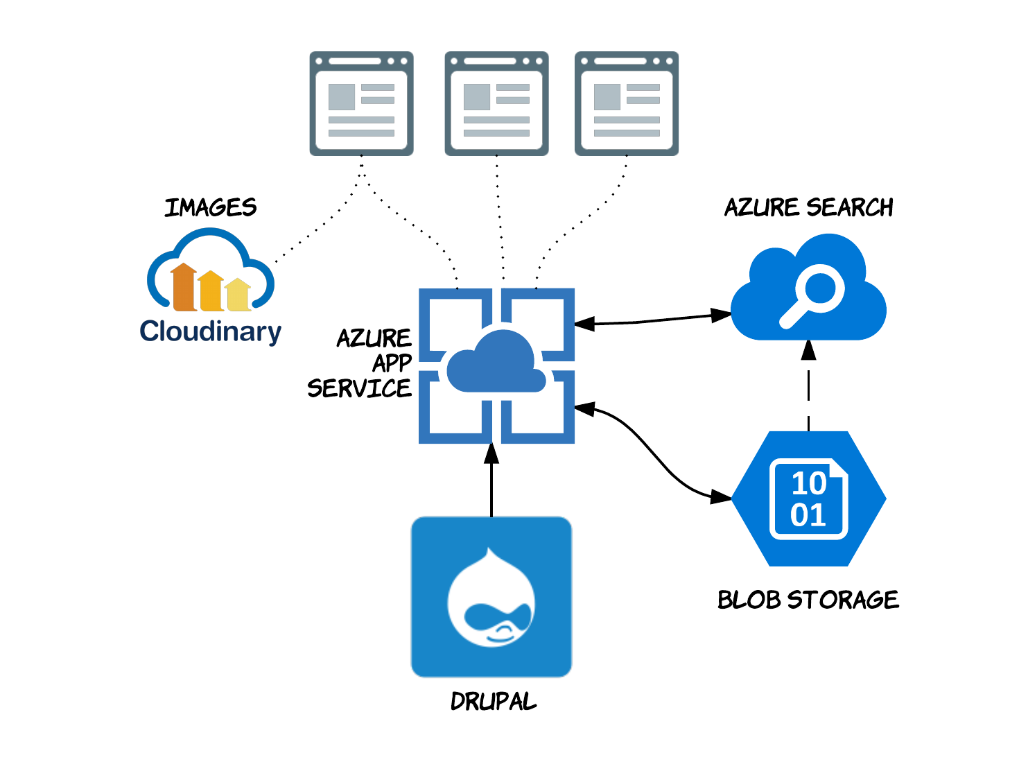 Using Azure Search and the best of PaaS with decoupled