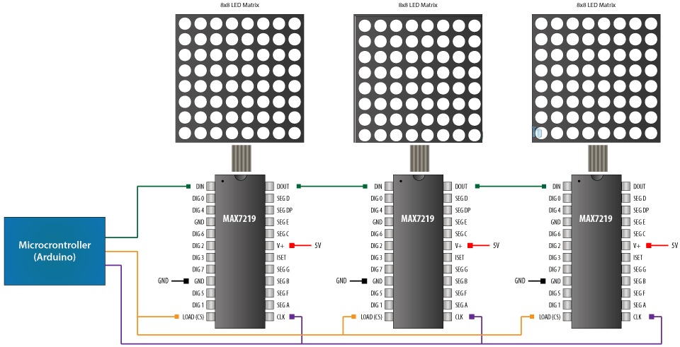 Driver matrice LED MAX7219 8x8