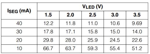 Tabella della corrente del segmento MAX7219 rispetto alla caduta di tensione diretta dal datasheet