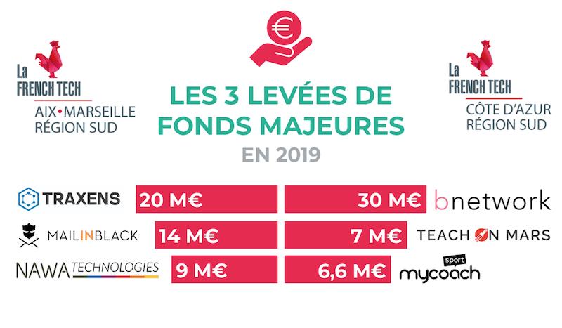 Les 3 levée de fonds majeures en 2019 en Région Sud