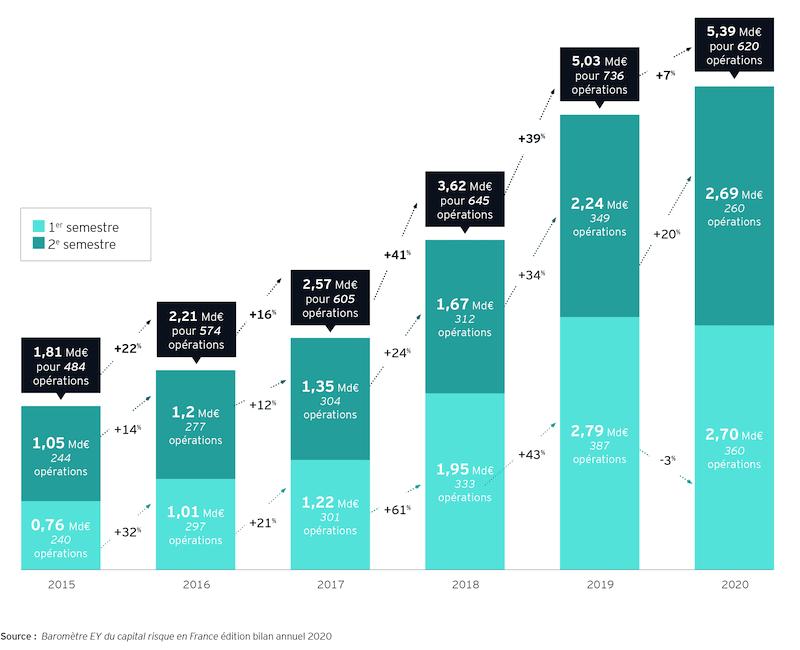 Les startups innovantes françaises réalisent 620 opérations de levées de fonds en 2020.