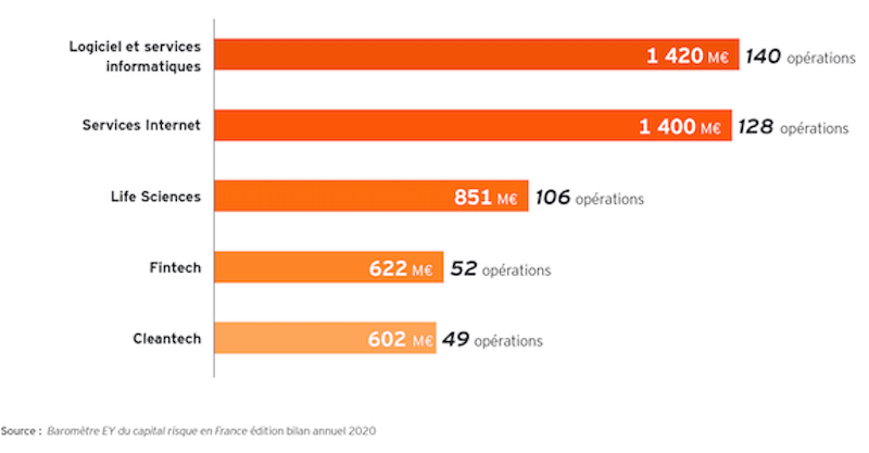 French Tech : les secteurs qui concentrent le plus d'investissement en 2020