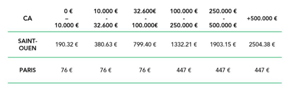 Tableau comparatif de la cotisation foncière des entreprises entre Paris et Saint-Ouen