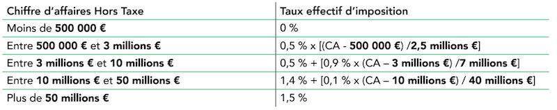 Tableau des seuils effectifs d'imposition de la CVAE