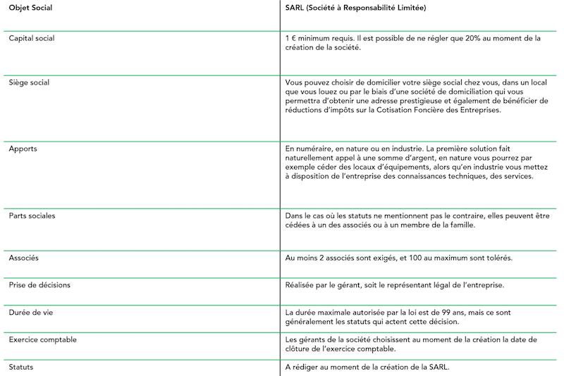 Tableau des caractéristiques de la SARL