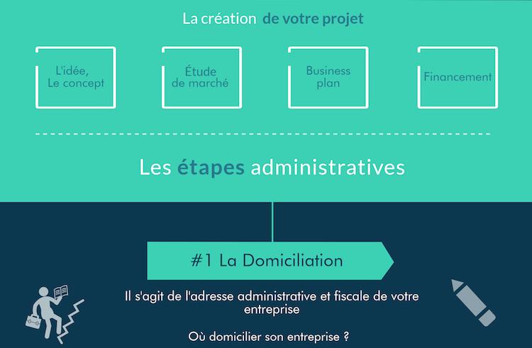 Les étapes essentielle de la création d'entreprise