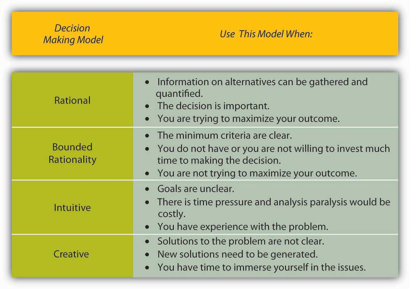 decision making models chart