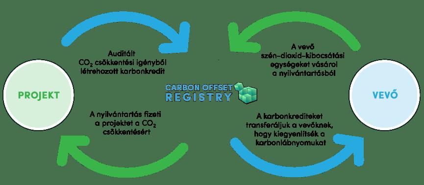 Lépések | Karbonsemleges Iránytű