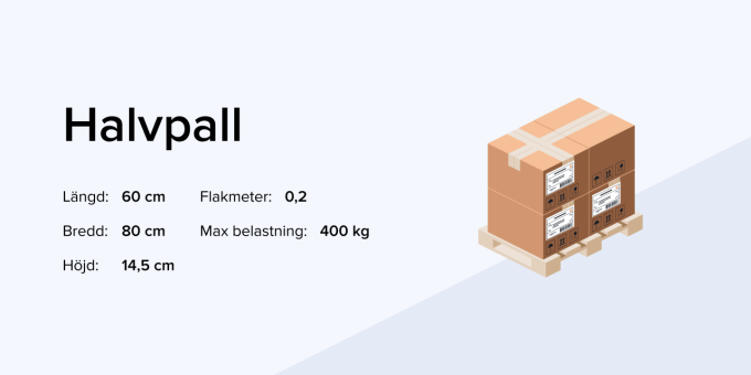 Skicka pall infografik om halvpall