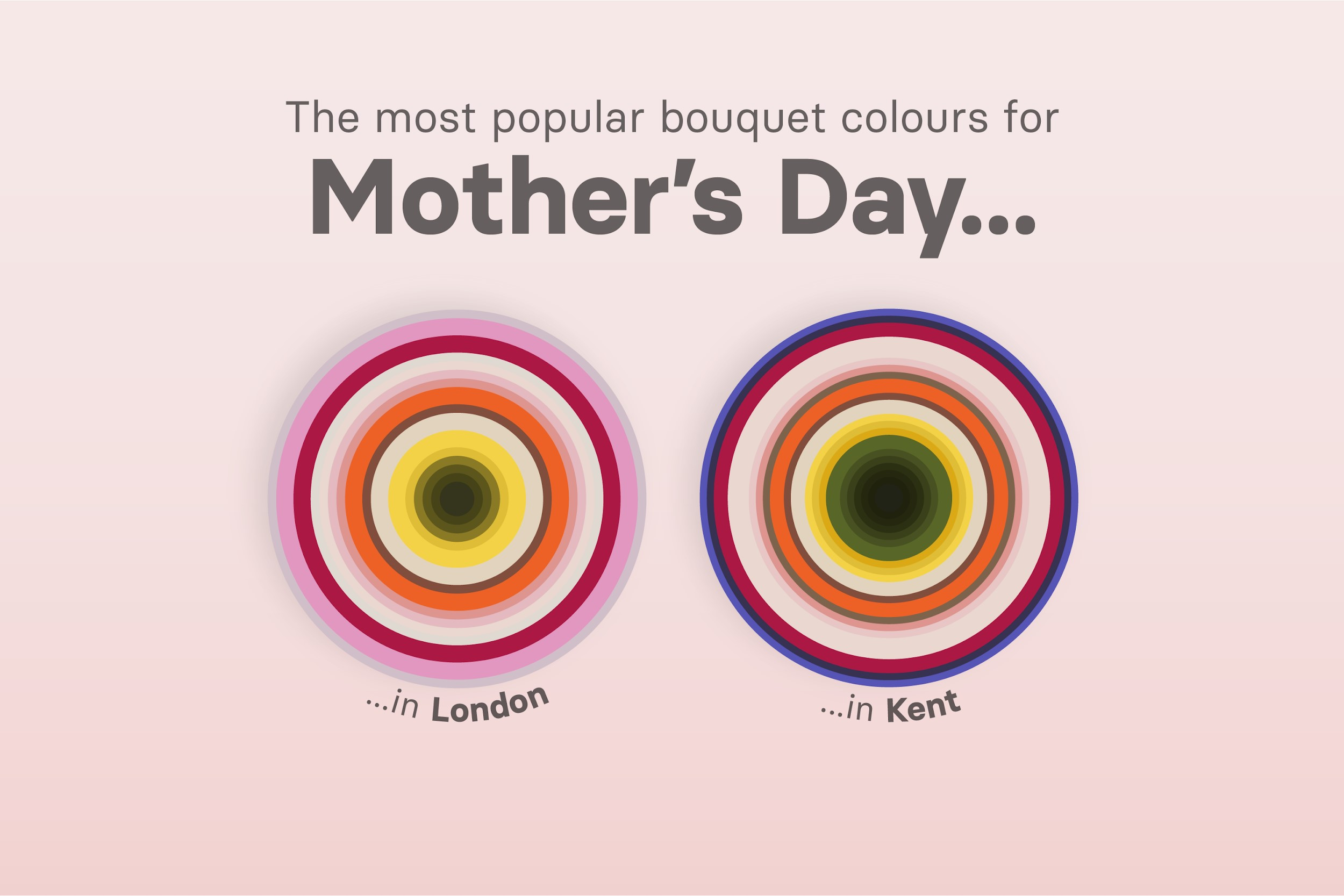 Mothers Day flower colours - top UK counties