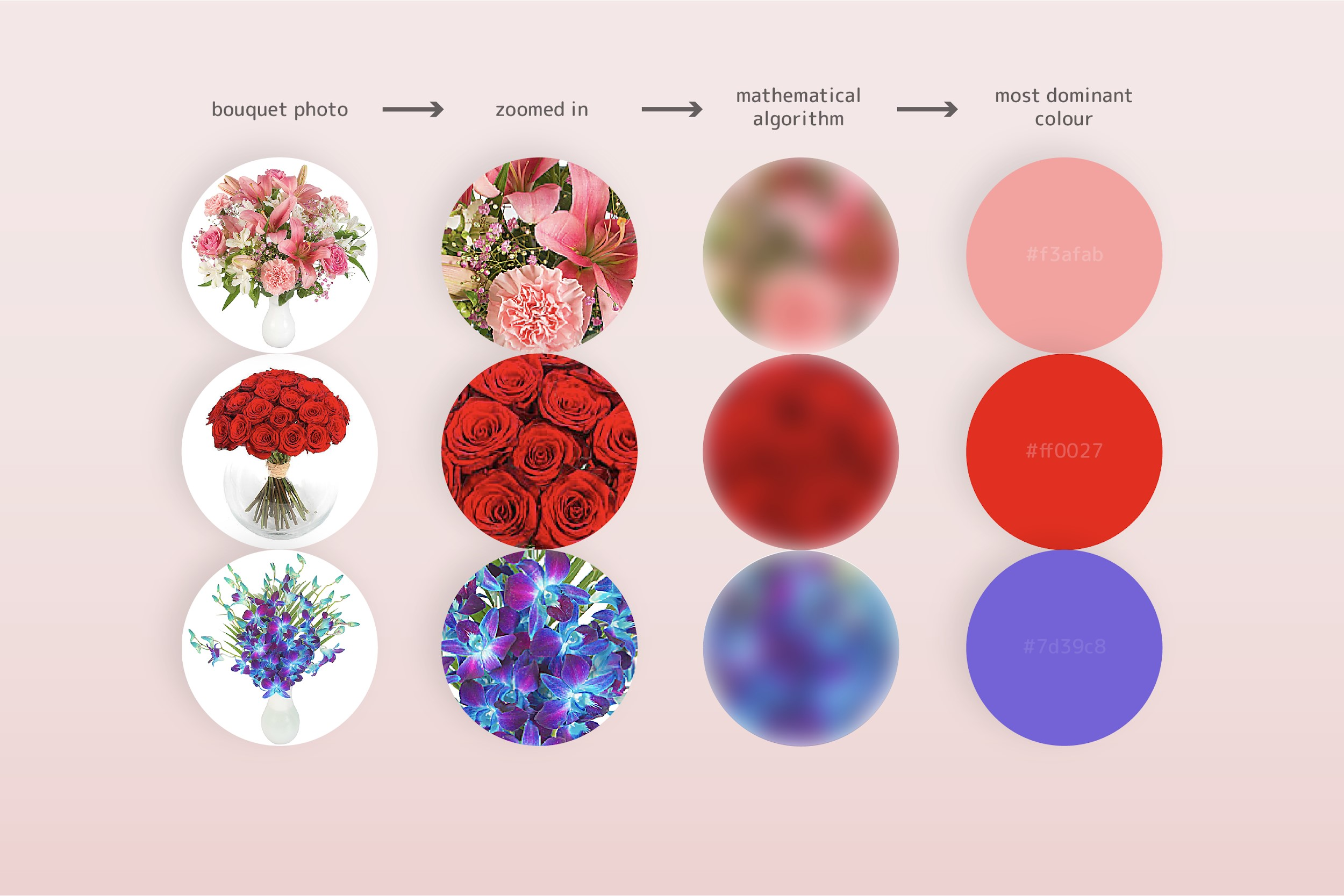 Mothers Day bouquet data methodology