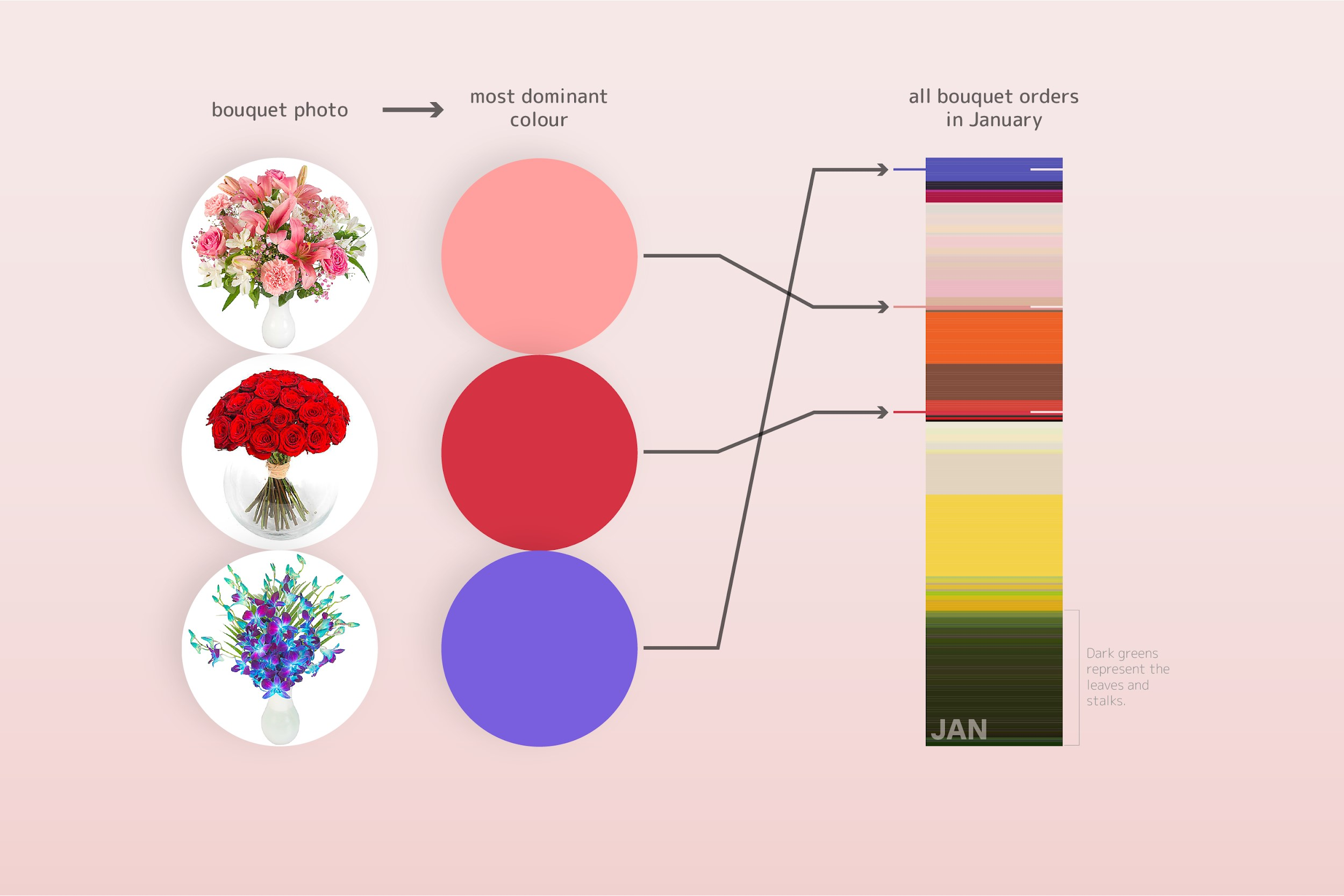 Mothers Day colour data methodology